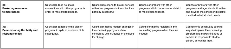 Counselor brokers with other programs and agencies both within and beyond the school or district to meet individual student needs.