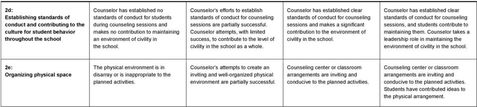 Counselor attempts, with limited success, to contribute to the level of civility in the school as a whole.