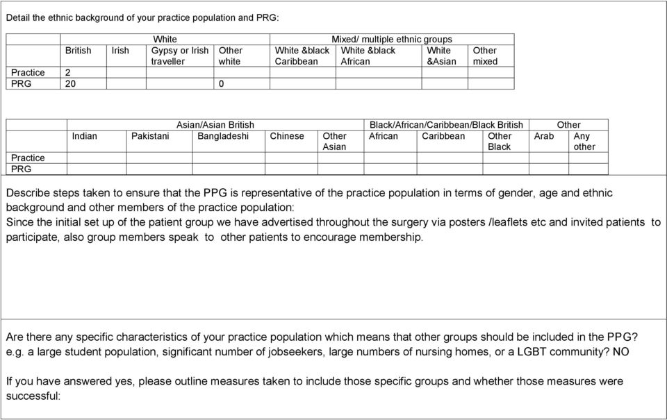 Other Asian Any other Describe steps taken to ensure that the PPG is representative of the practice population in terms of gender, age and ethnic background and other members of the practice