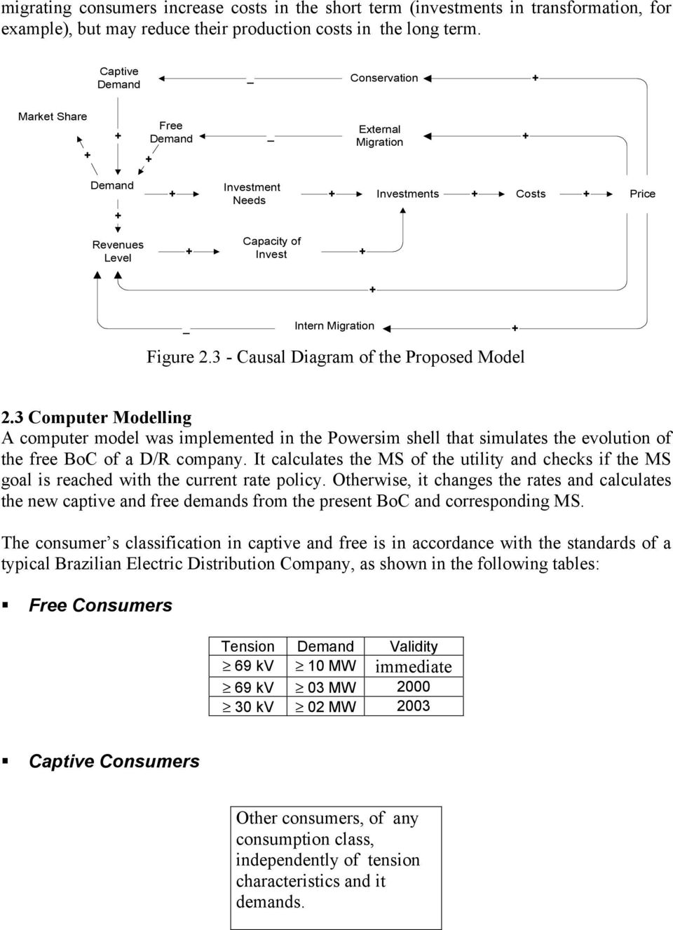 3 - Causal Diagram of the Proposed Model.3 Computer Modelling A computer model was implemented in the Powersim shell that simulates the evolution of the free BoC of a D/R company.