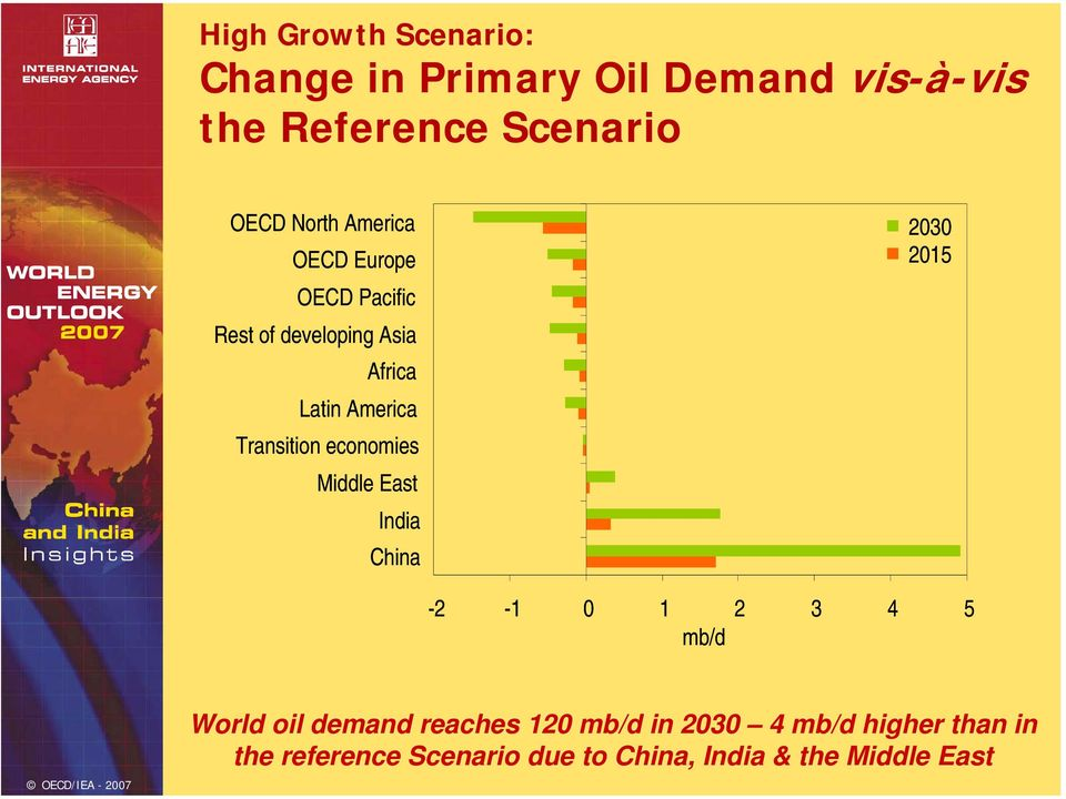 Transition economies Middle East India China -2-1 1 2 3 4 5 mb/d World oil demand reaches