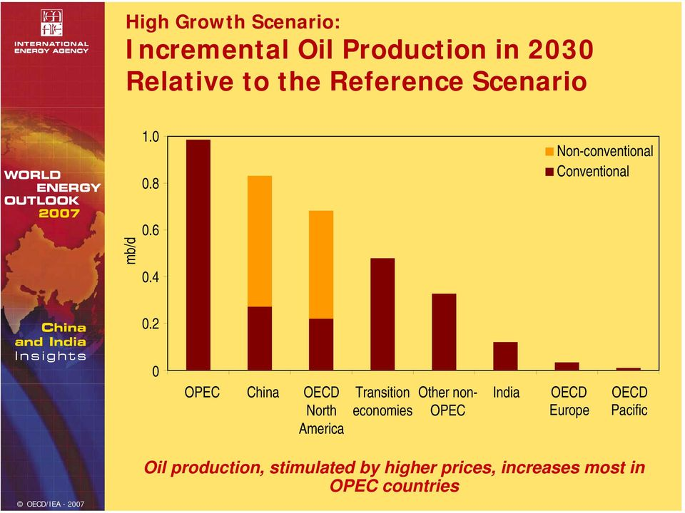 2 OPEC China OECD North America Transition economies Other non- OPEC India