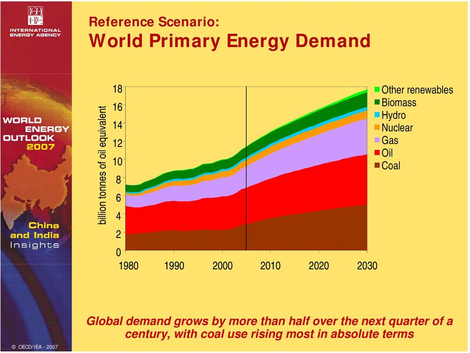 Biomass Hydro Nuclear Gas Oil Coal Global demand grows by more than half