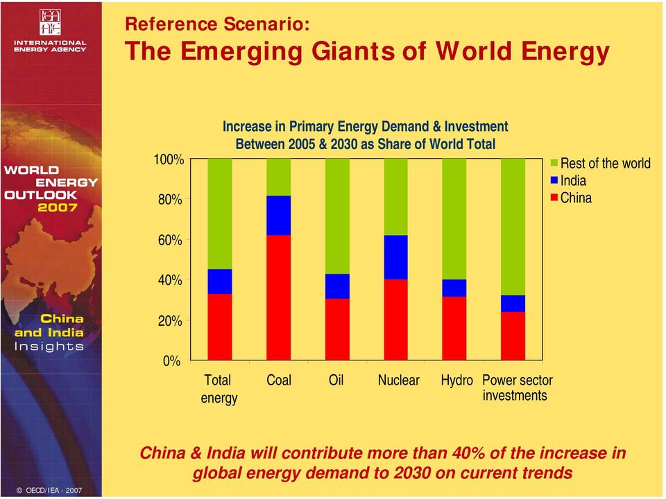 6% 4% 2% % Total energy Coal Oil Nuclear Hydro Power sector investments China & India