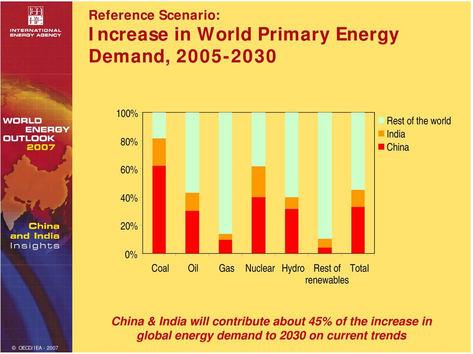 Hydro Rest of Total renewables China & India will contribute about