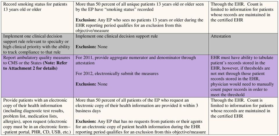 results, problem list, medication lists, allergies), upon request (electronic copy must be in an electronic form-- -patient portal, PHR, CD, USB, etc.