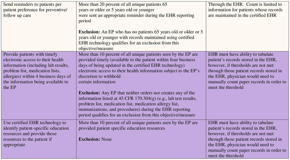 resources to the patient if appropriate More than 20 percent of all unique patients 65 years or older or 5 years old or younger were sent an appropriate reminder during the EHR reporting period