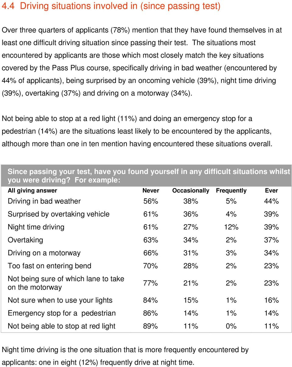 applicants), being surprised by an oncoming vehicle (39%), night time driving (39%), overtaking (37%) and driving on a motorway (34%).