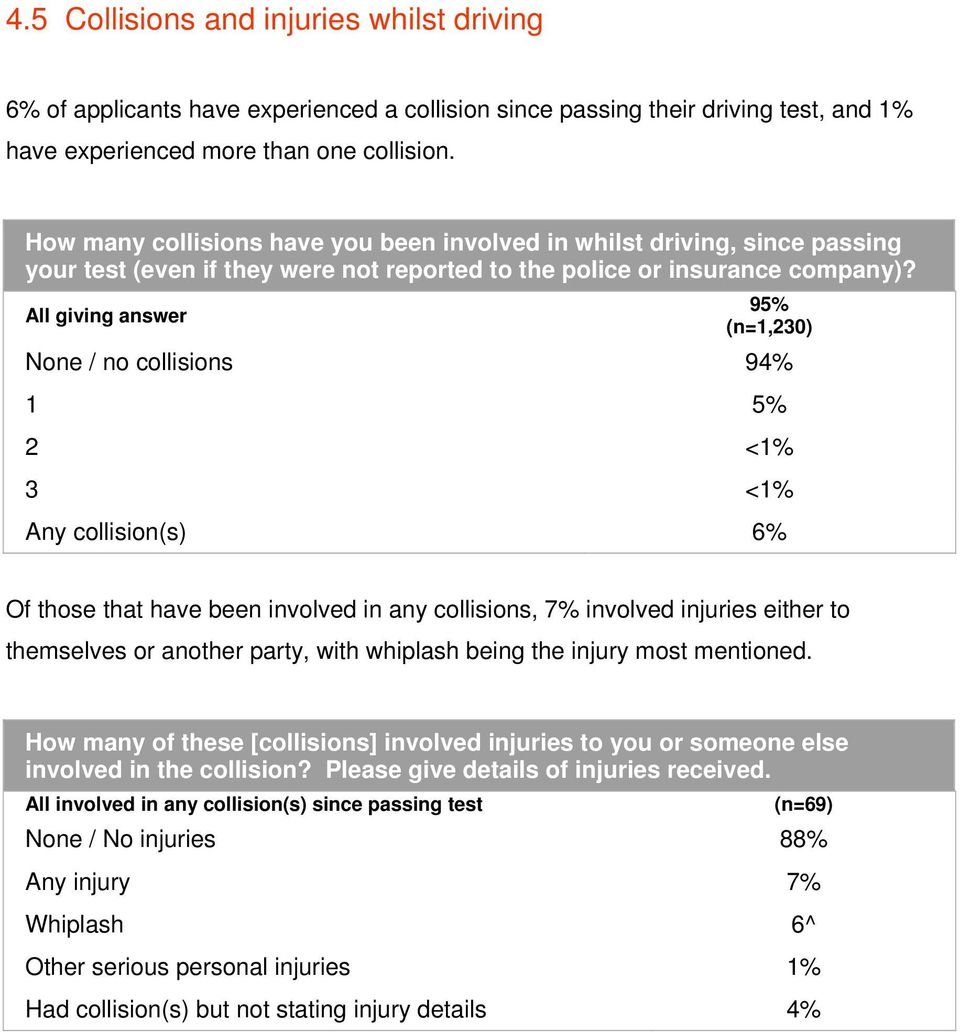 95% All giving answer (n=1,230) None / no collisions 94% 1 5% 2 <1% 3 <1% Any collision(s) 6% Of those that have been involved in any collisions, 7% involved injuries either to themselves or another