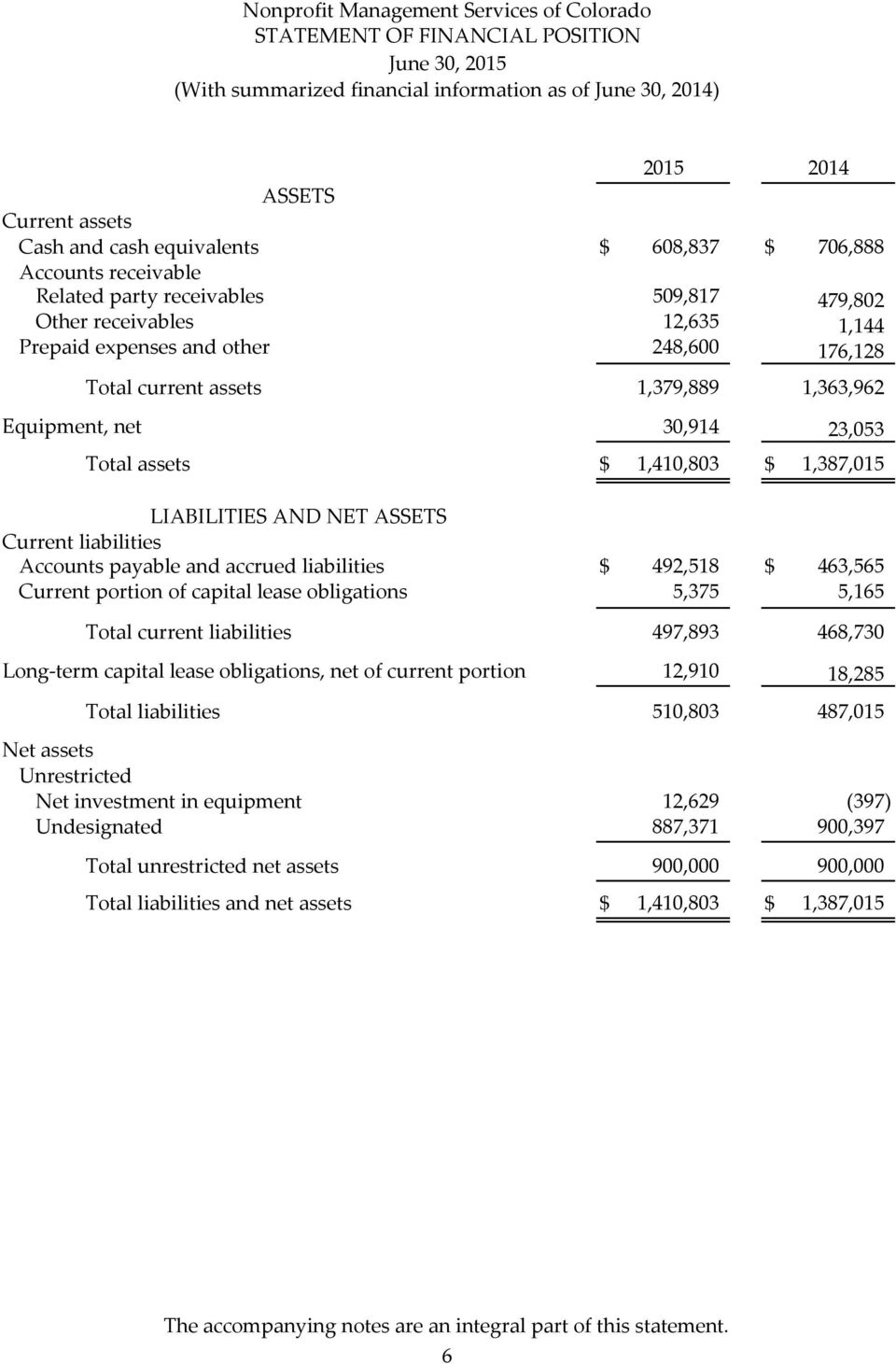 1,410,803 $ 1,387,015 LIABILITIES AND NET ASSETS Current liabilities Accounts payable and accrued liabilities $ 492,518 $ 463,565 Current portion of capital lease obligations 5,375 5,165 Total