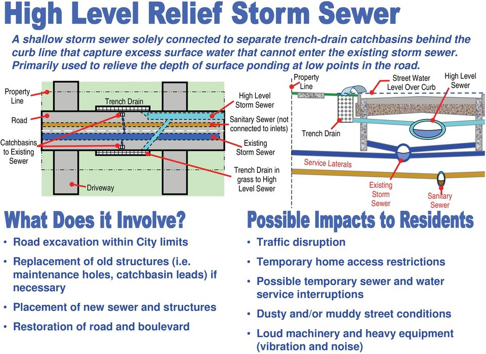 Downspout to storm sewer  Leaky laterals - PDF