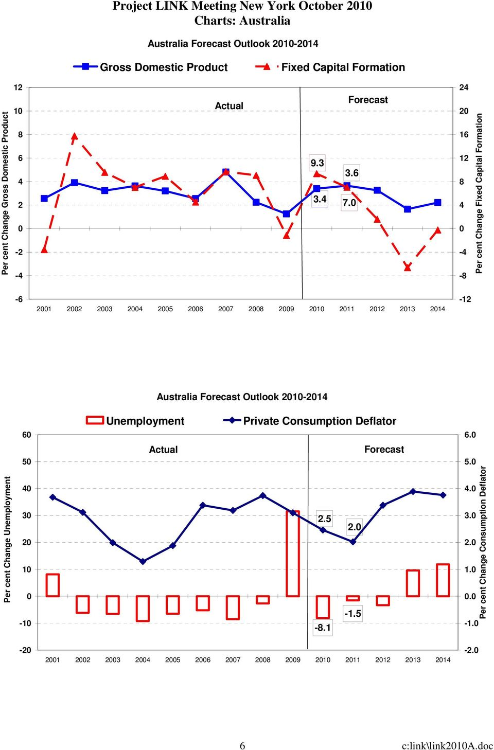 1 1 8 - -8 Fixed Capital Formation - 1 3 7 8 9 1 11 1 13 1-1 Australia Outlook 1-1 Unemployment