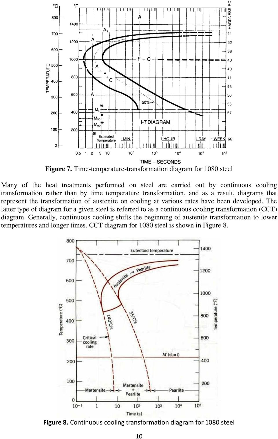 Laboratory experiments testing of materials pdf time temperature transformation and as a result diagrams that represent the transformation of austenite ccuart Gallery