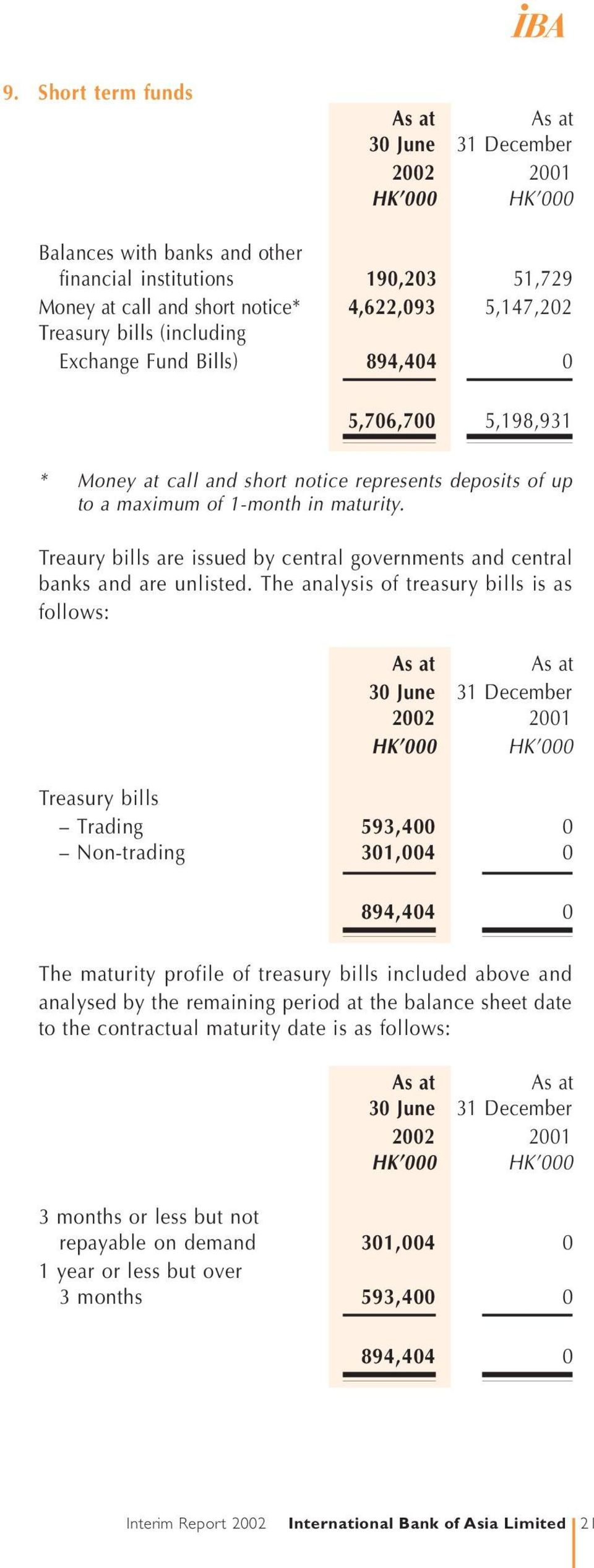 The analysis of treasury bills is as follows: Treasury bills Trading 593,400 0 Non-trading 301,004 0 894,404 0 The maturity profile of treasury bills included above and analysed by the remaining