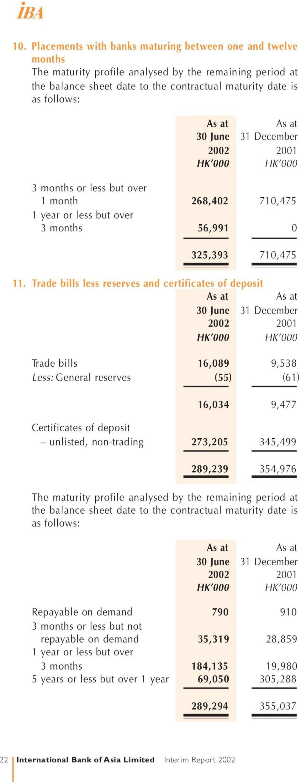 Trade bills less reserves and certificates of deposit Trade bills 16,089 9,538 Less: General reserves (55) (61) 16,034 9,477 Certificates of deposit unlisted, non-trading 273,205 345,499 289,239