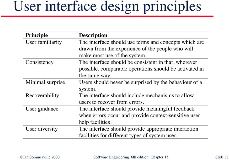 User Interface Design Designing Effective Interfaces For Software Systems Ian Sommerville 2000 Software Engineering 6th Edition Chapter 15 Slide 1 Pdf Free Download