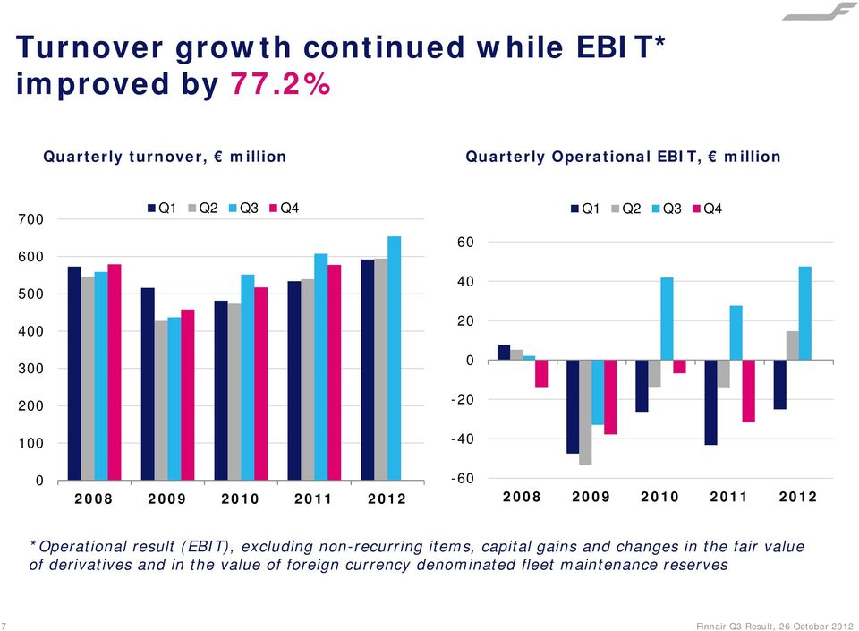 300 0 200-20 100-40 0 2008 2009 2010 2011 2012-60 2008 2009 2010 2011 2012 *Operational result (EBIT), excluding