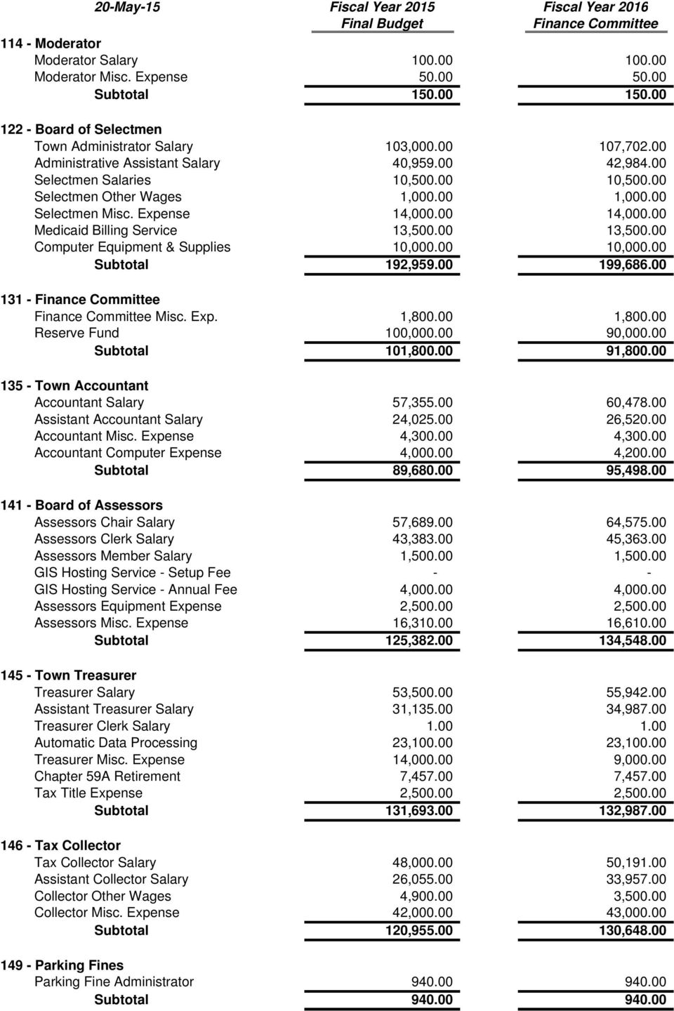 Town of Clinton Budget Recommendations - PDF