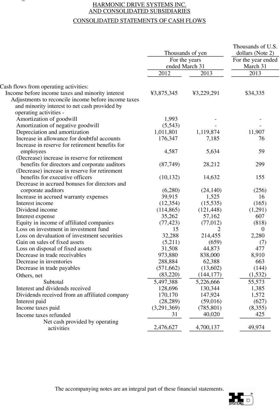 from operating activities: Income before income taxes and minority interest 3,875,345 3,229,291 $34,335 Adjustments to reconcile income before income taxes and minority interest to net cash provided