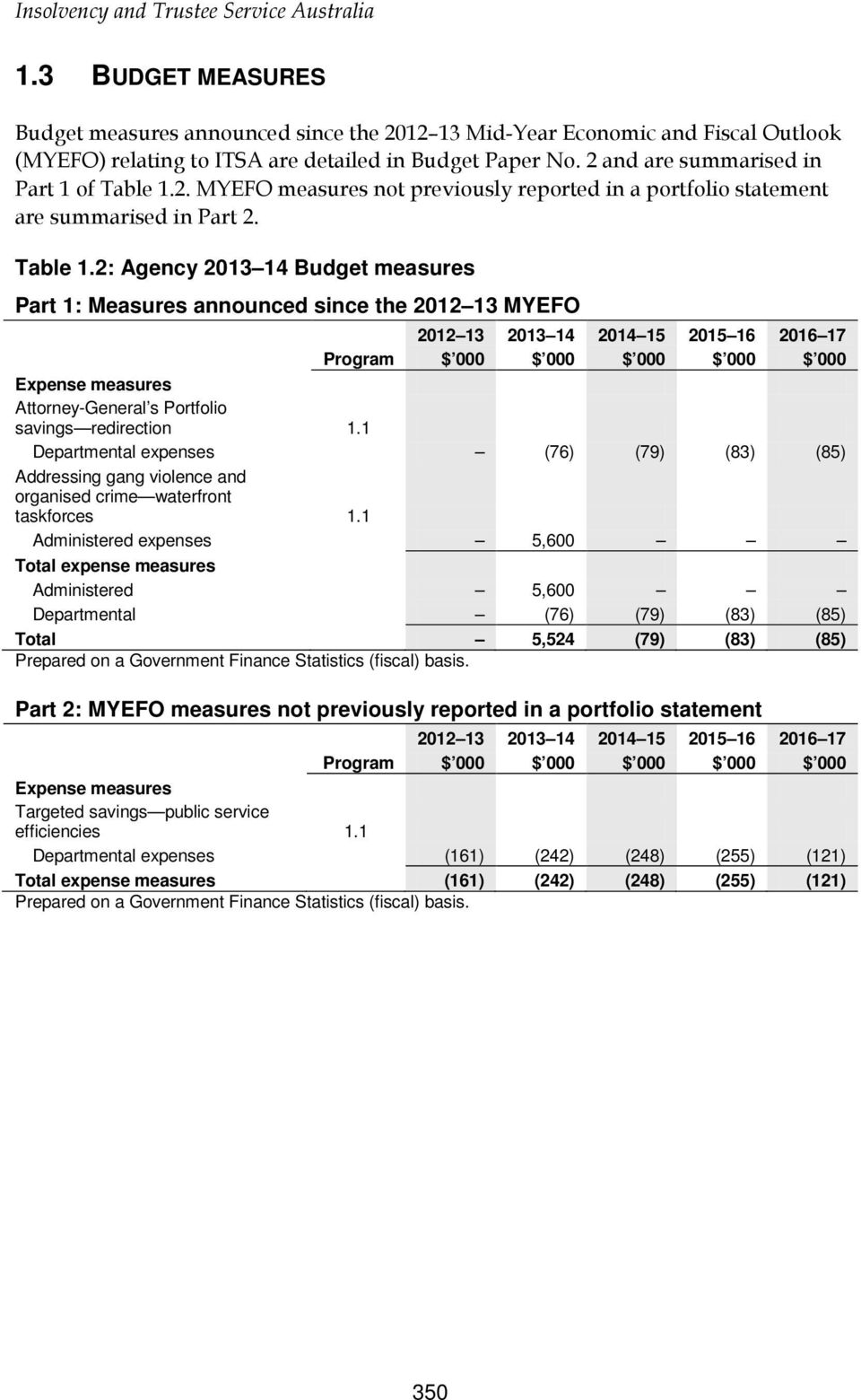 2. MYEFO measures not previously reported in a portfolio statement are summarised in Part 2. Table 1.