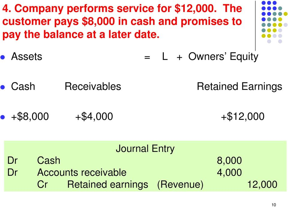 date. Assets = L + Owners Equity Cash Receivables Retained Earnings +$8,000