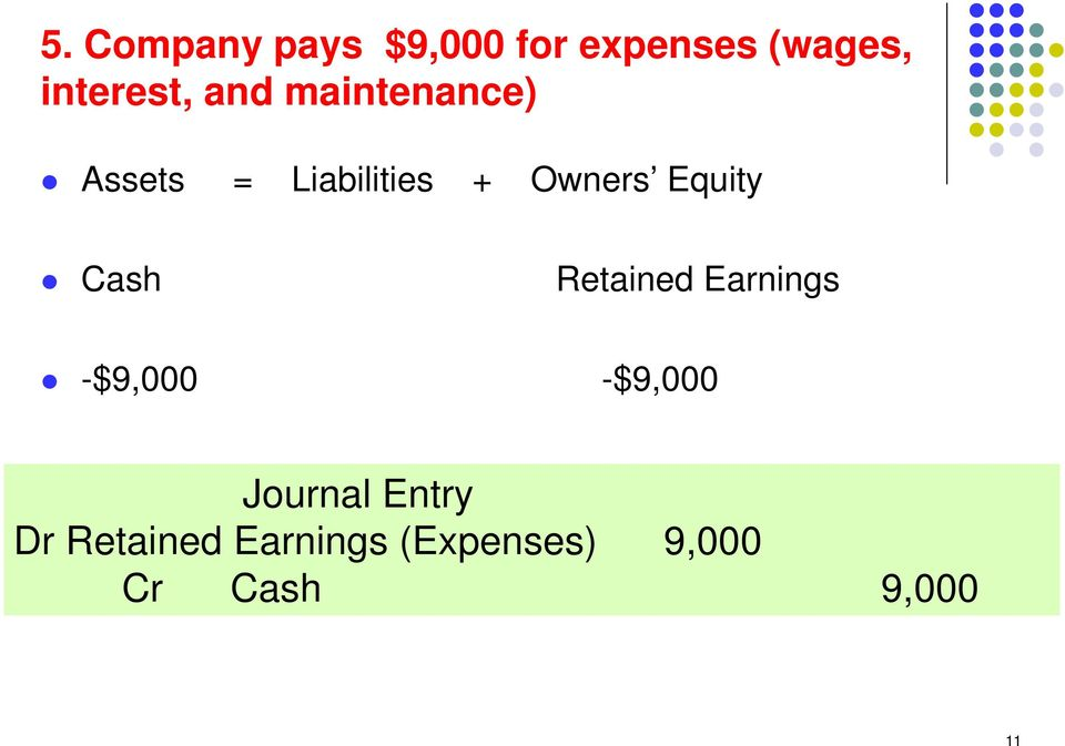 Cash Retained Earnings -$9,000 -$9,000 Journal Entry