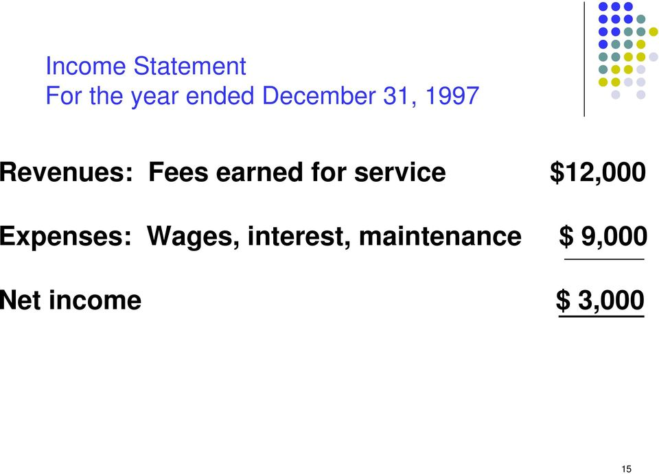 for service $12,000 Expenses: Wages,