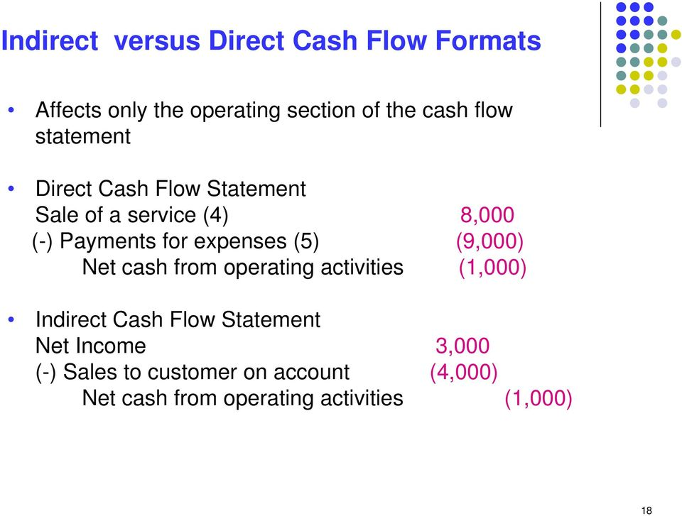 (5) (9,000) Net cash from operating activities (1,000) Indirect Cash Flow Statement Net