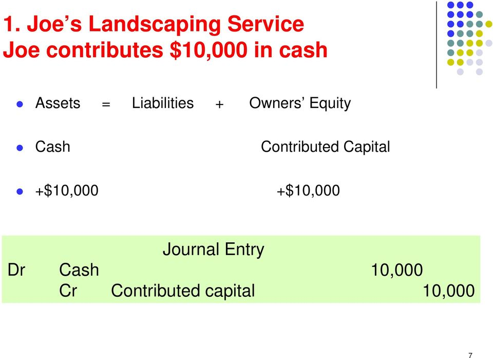 Equity Cash Contributed Capital +$10,000 +$10,000