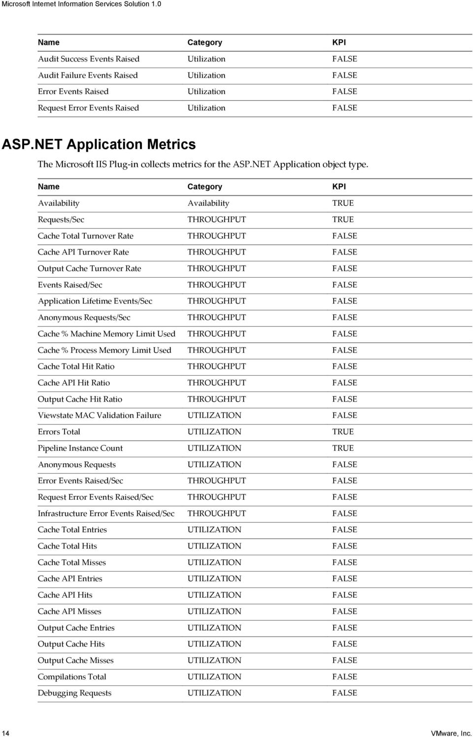 NET Application Metrics The Microsoft IIS Plug-in collects metrics for the ASP.NET Application object type.
