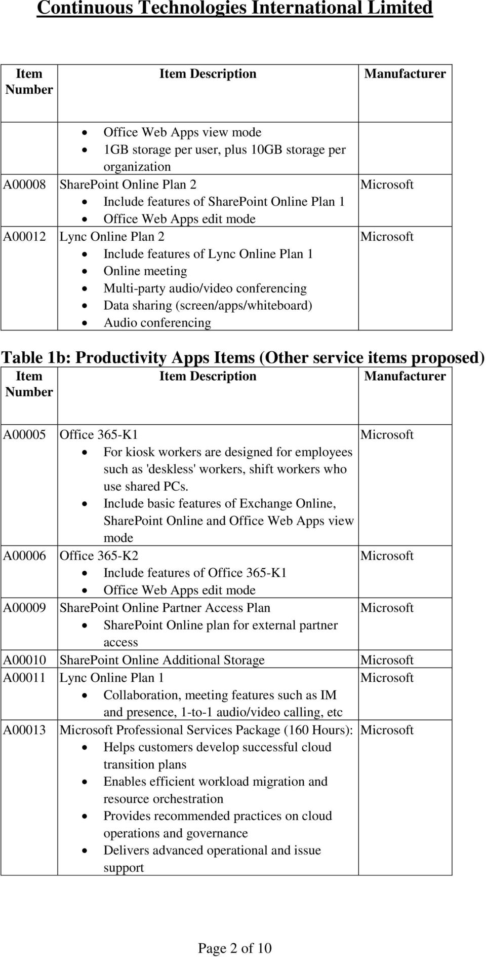 Apps s (Other service items proposed) Description A00005 Office 365-K1 For kiosk workers are designed for employees such as 'deskless' workers, shift workers who use shared PCs.