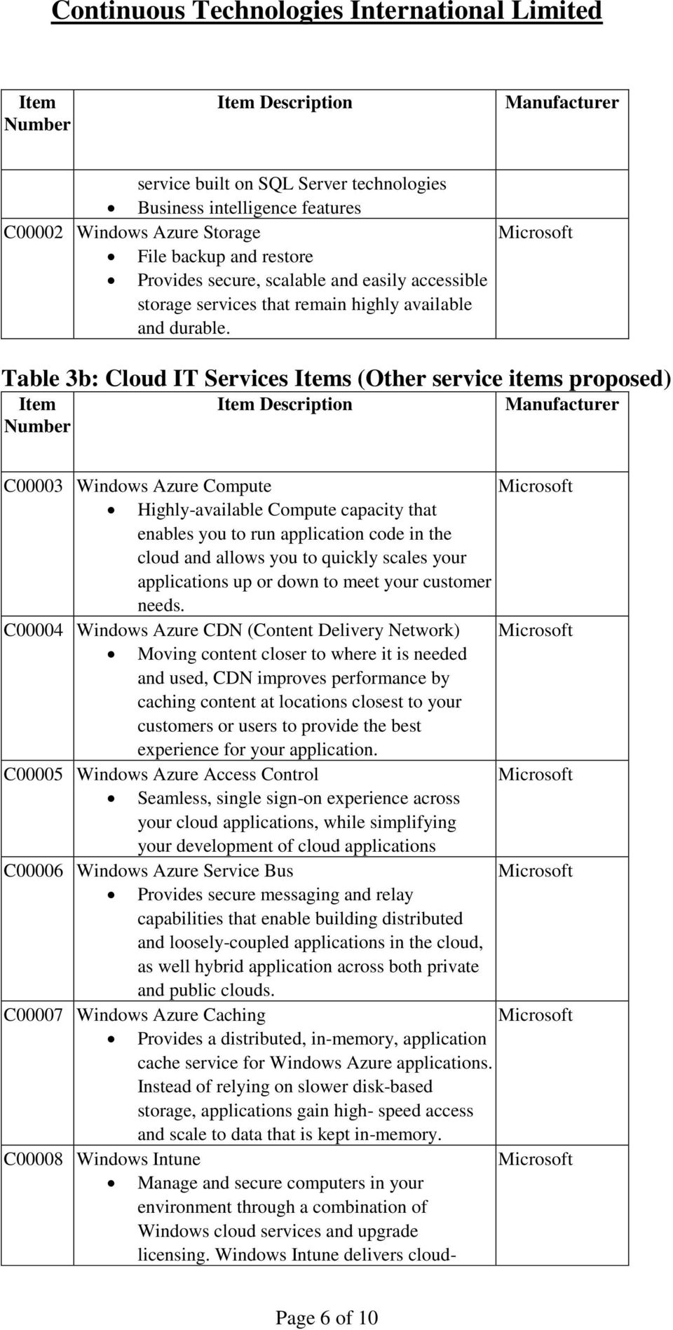 Table 3b: Cloud IT Services s (Other service items proposed) Description C00003 Windows Azure Compute Highly-available Compute capacity that enables you to run application code in the cloud and