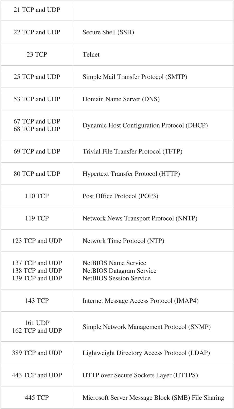 Protocol (NNTP) 123 TCP and UDP Network Time Protocol (NTP) 137 TCP and UDP 138 TCP and UDP 139 TCP and UDP NetBIOS Name Service NetBIOS Datagram Service NetBIOS Session Service 143 TCP Internet