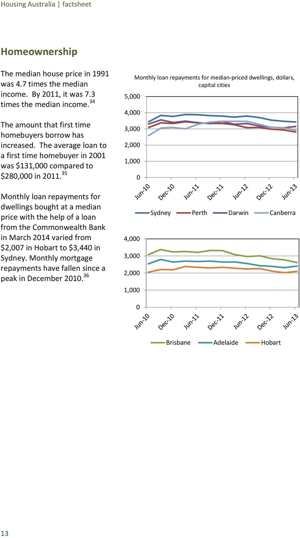 35 5, 4, 3, 2, 1, Monthly loan repayments for median-priced dwellings, dollars, capital cities Monthly loan repayments for dwellings bought at a median price with the