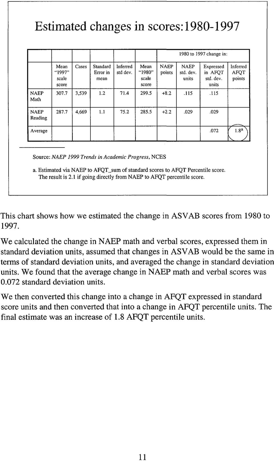 CNA  Follow-on Analysis of PAY 97 Test Scores  CAB D A2
