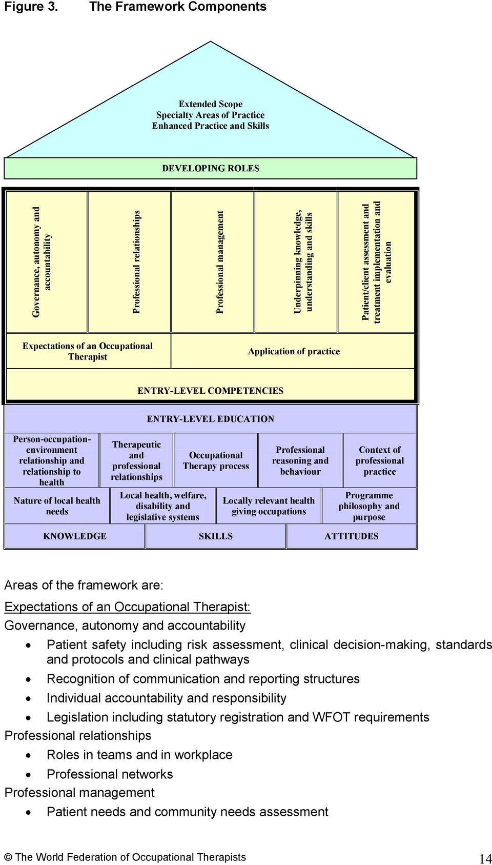 management Underpinning knowledge, understanding and skills Patient/client assessment and treatment implementation and evaluation Expectations of an Occupational Therapist Application of practice