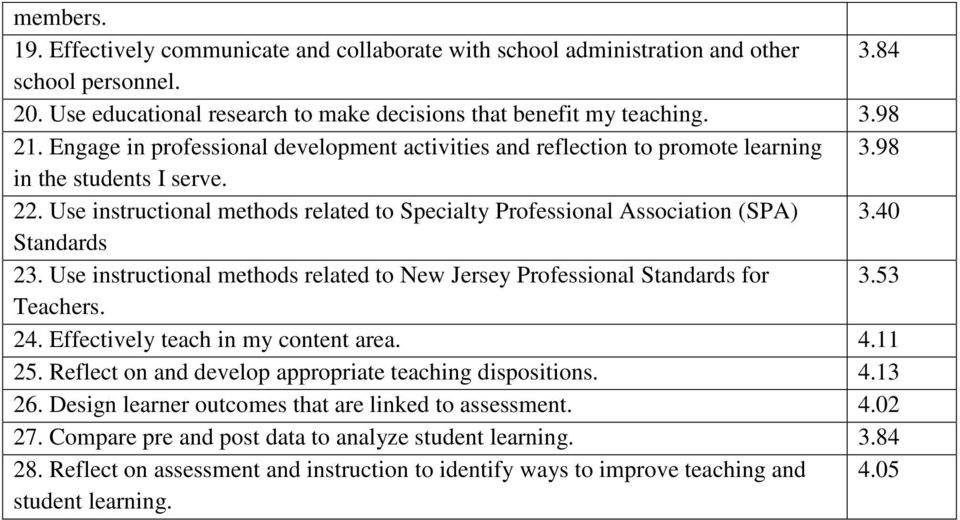 40 Standards 23. Use instructional methods related to New Jersey Professional Standards for 3.53 Teachers. 24. Effectively teach in my content area. 4.11 25.
