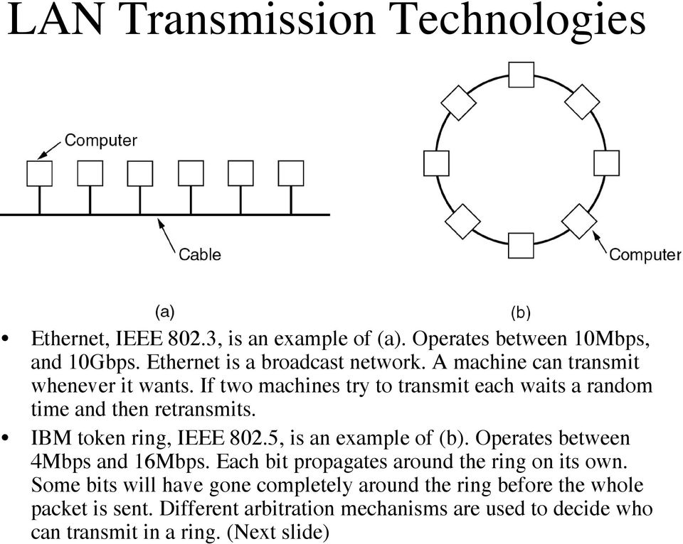 IBM token ring, IEEE 802.5, is an example of (b). Operates between 4Mbps and 16Mbps. Each bit propagates around the ring on its own.