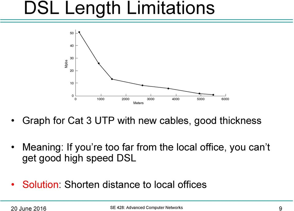 office, you can t get good high speed DSL Solution: Shorten