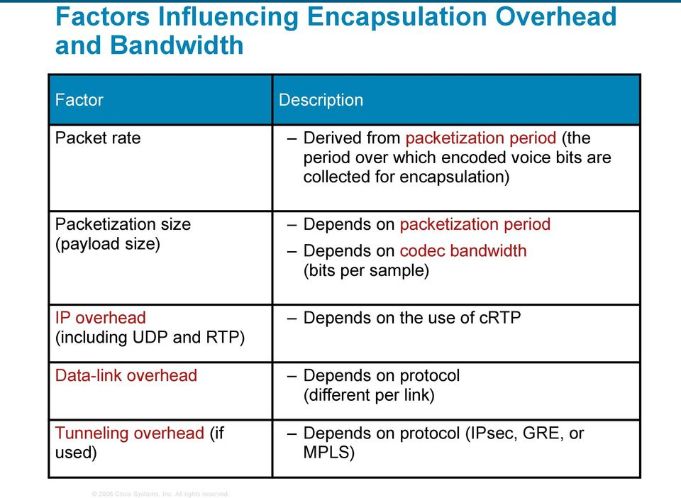period over which encoded voice bits are collected for encapsulation) Depends on packetization period Depends on codec