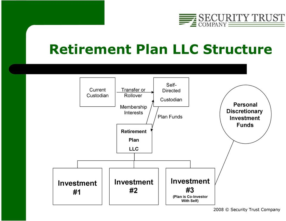 Custodian Plan Funds Personal Discretionary Investment Funds