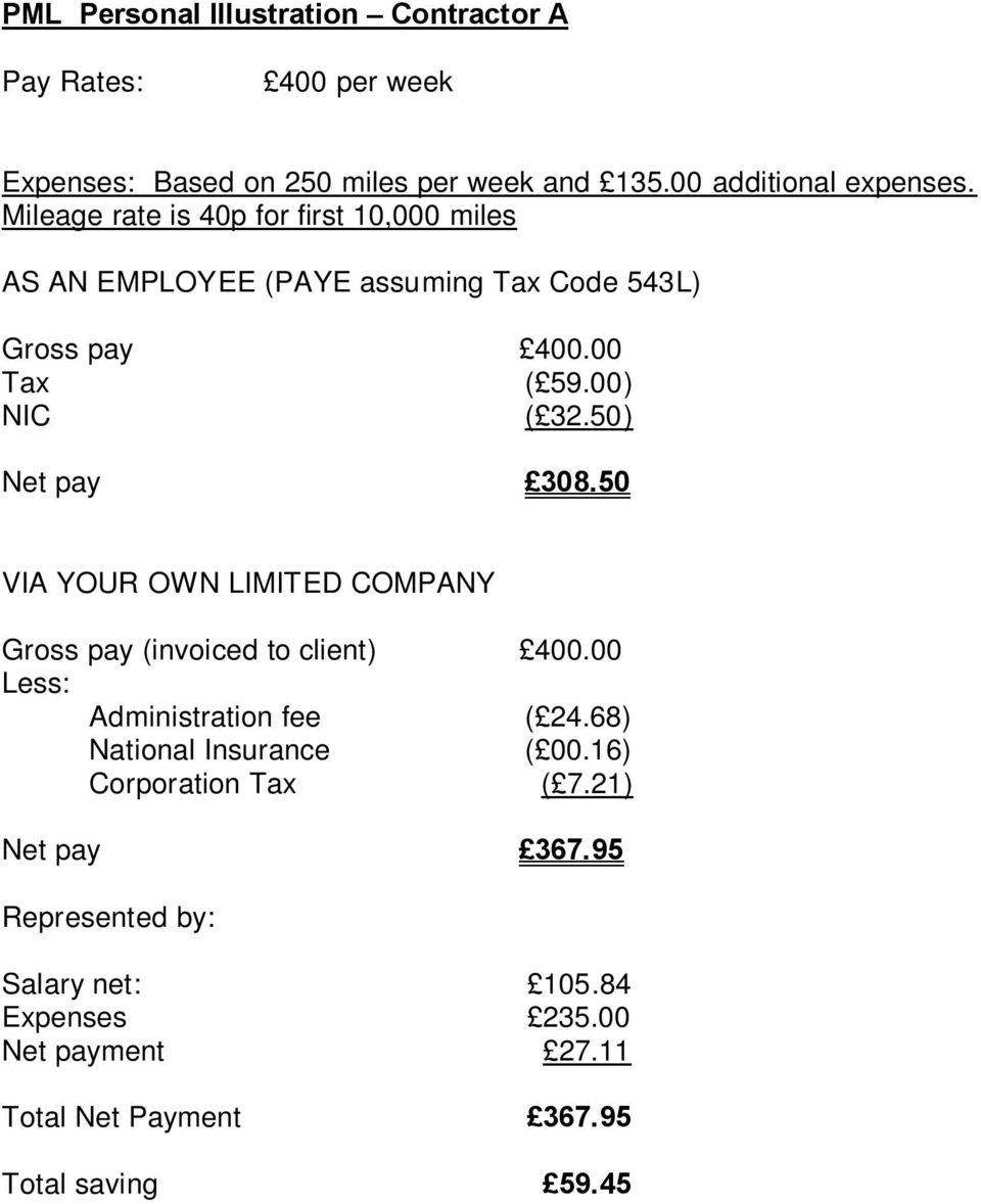 50) Net pay 308.50 VIA YOUR OWN LIMITED COMPANY Gross pay (invoiced to client) 400.00 Less: Administration fee ( 24.