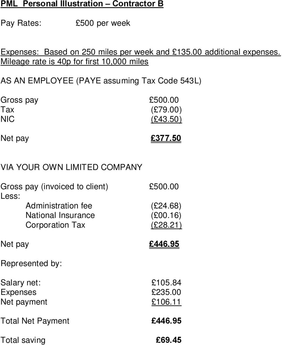 50) Net pay 377.50 VIA YOUR OWN LIMITED COMPANY Gross pay (invoiced to client) 500.00 Less: Administration fee ( 24.