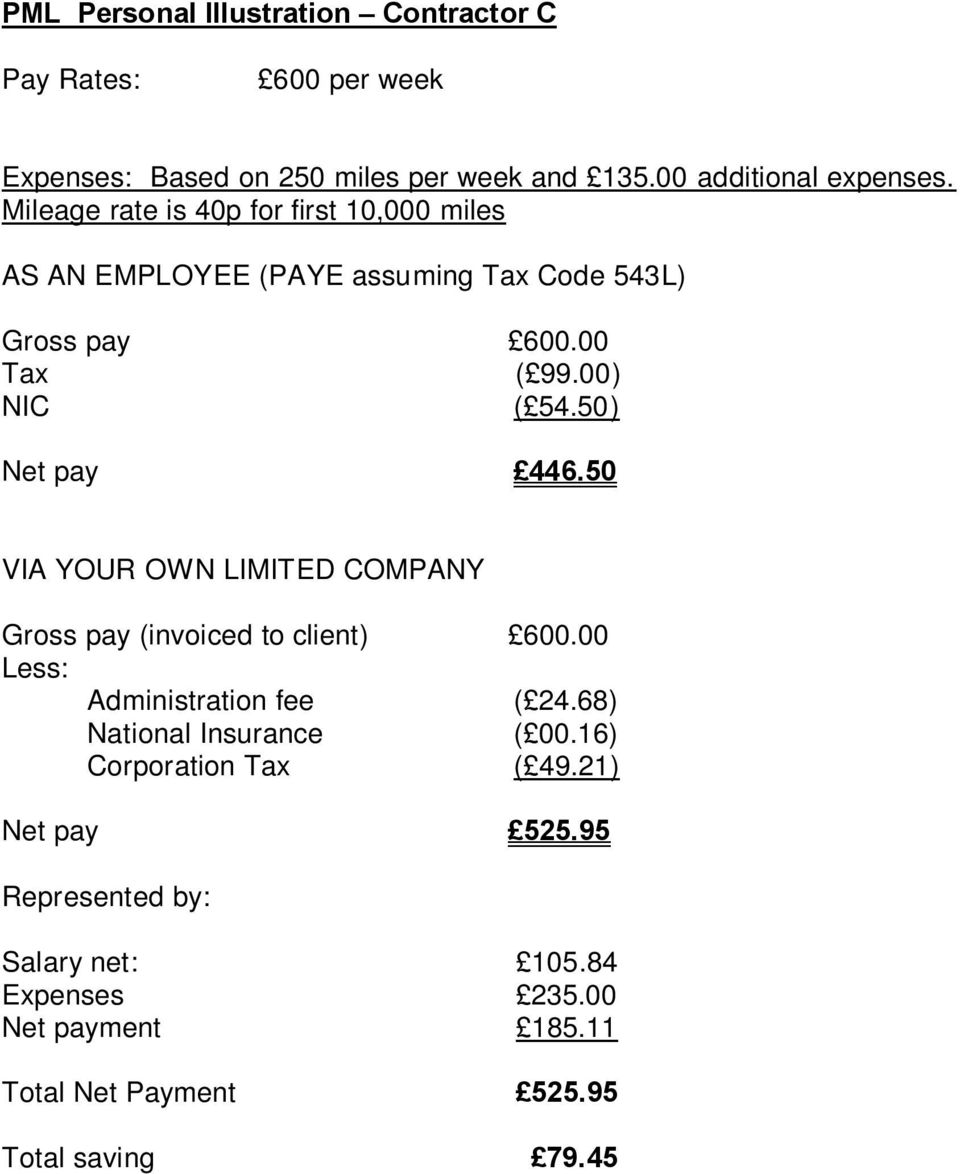 50) Net pay 446.50 VIA YOUR OWN LIMITED COMPANY Gross pay (invoiced to client) 600.00 Less: Administration fee ( 24.