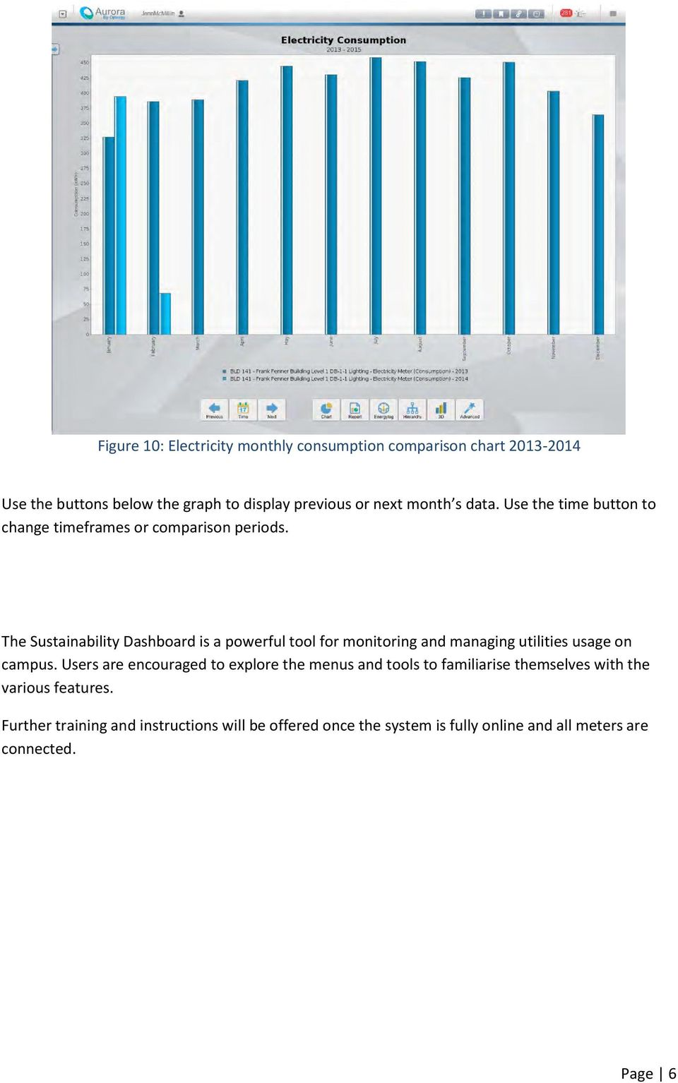 The Sustainability Dashboard is a powerful tool for monitoring and managing utilities usage on campus.