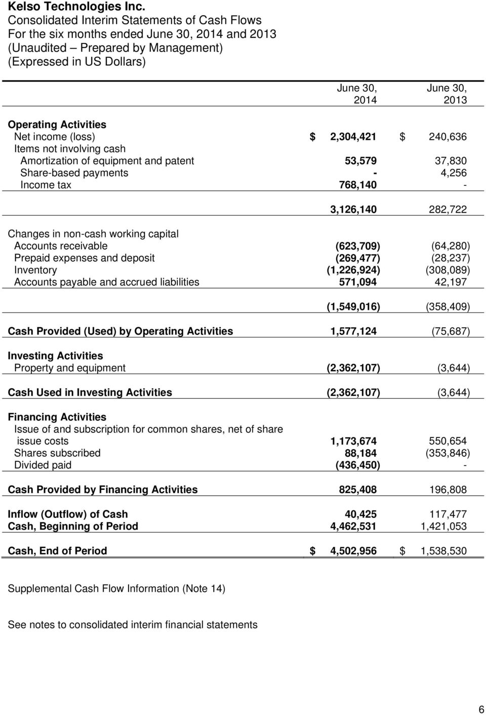 53,579 37,830 Share-based payments - 4,256 Income tax 768,140-3,126,140 282,722 Changes in non-cash working capital Accounts receivable (623,709) (64,280) Prepaid expenses and deposit (269,477)