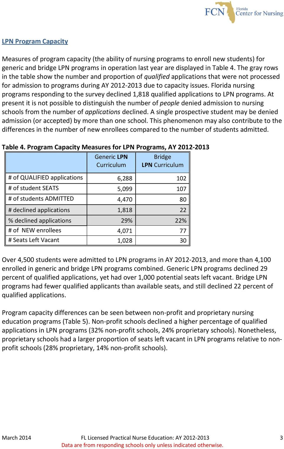 Florida nursing programs responding to the survey declined 1,818 qualified applications to LPN programs.