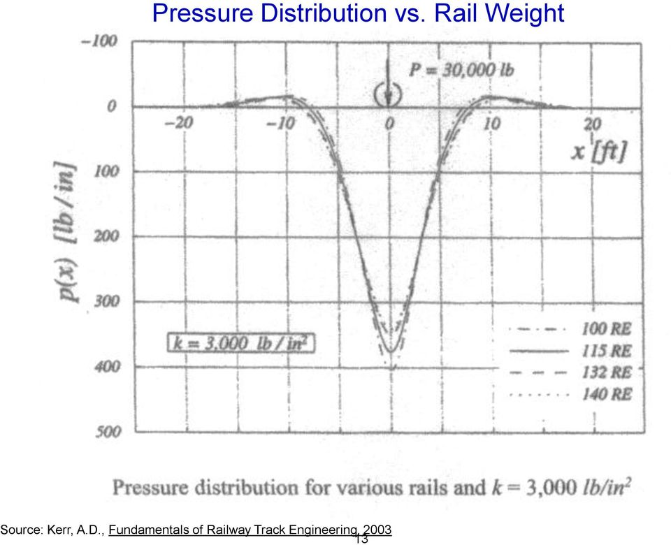 Introduction to Railroad Track Structural Design - PDF