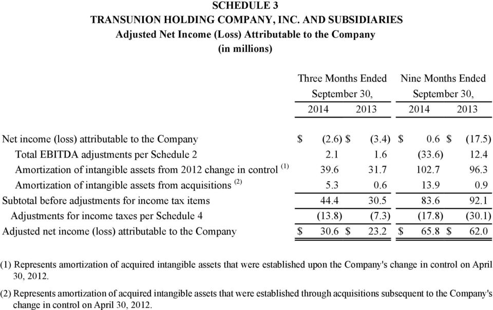 Company $ (2.6) $ (3.4) $ 0.6 $ (17.5) Total EBITDA adjustments per Schedule 2 2.1 1.6 (33.6) 12.4 Amortization of intangible assets from 2012 change in control (1) 39.6 31.7 102.7 96.