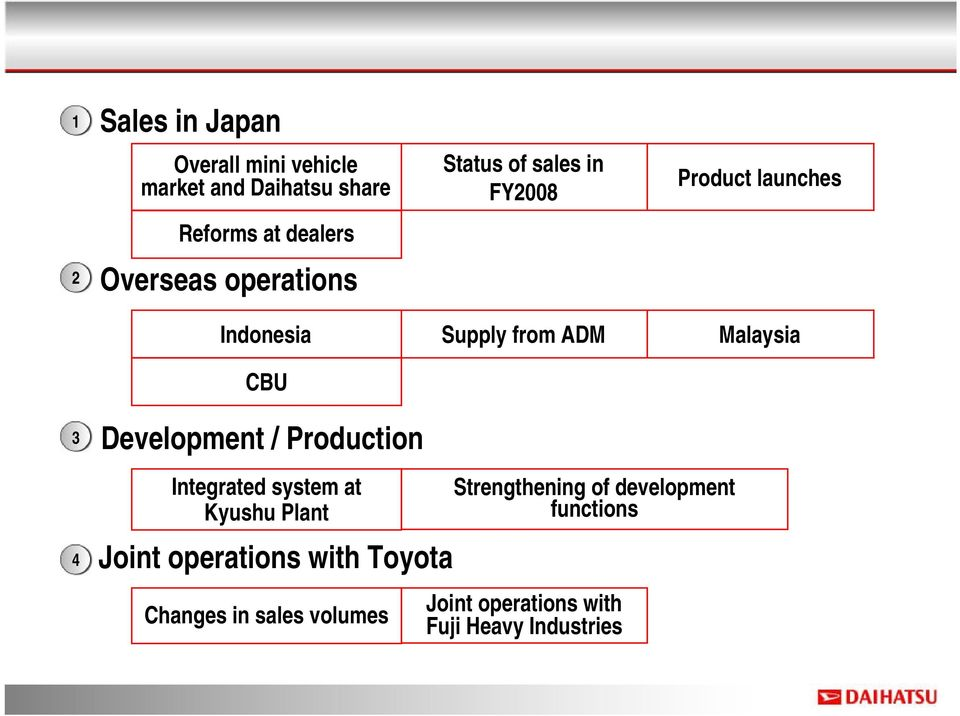 Development / Production Integrated system at Kyushu Plant Joint operations with Toyota Changes